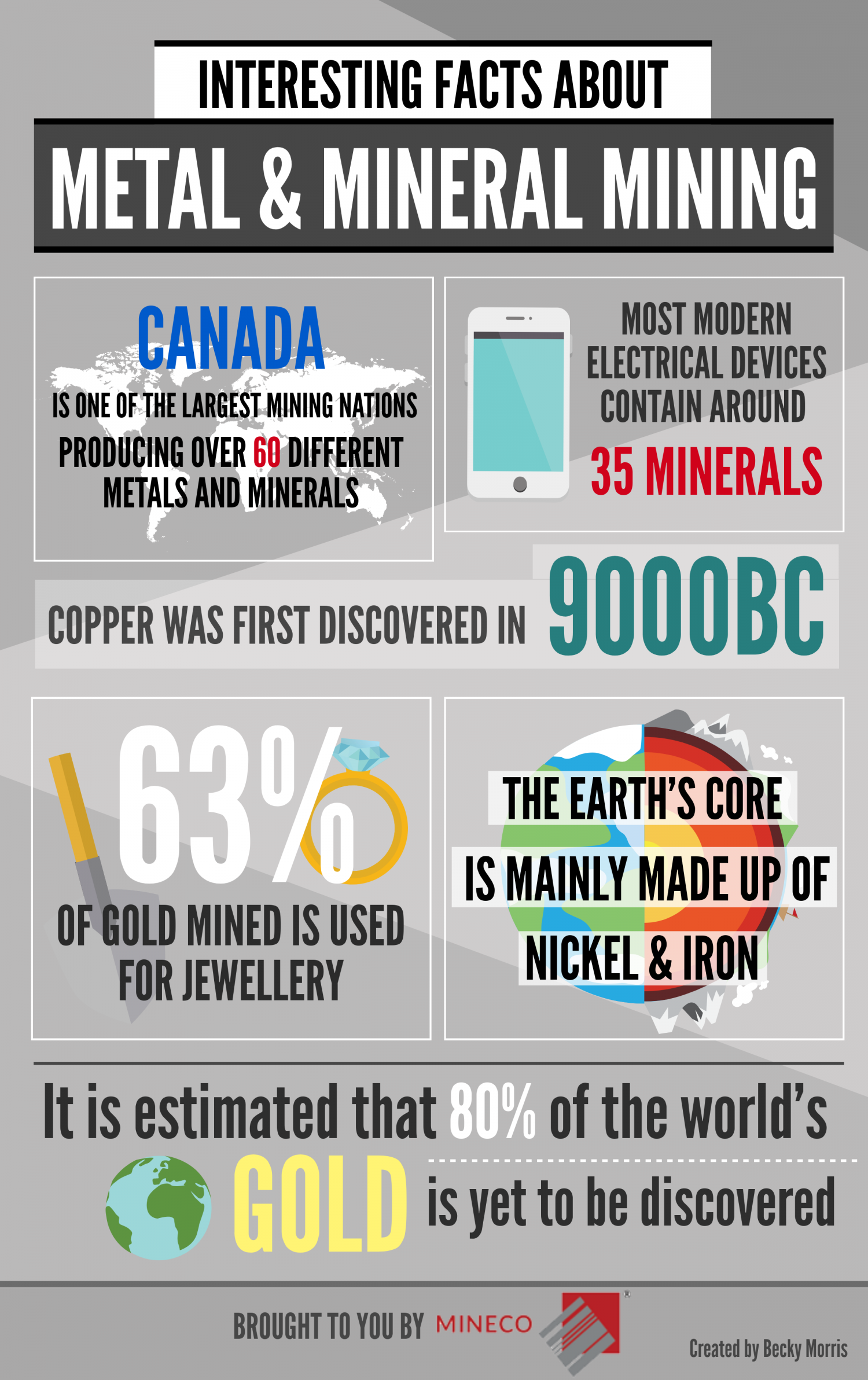 Interesting Facts about Metal & Mineral Mining Infographic