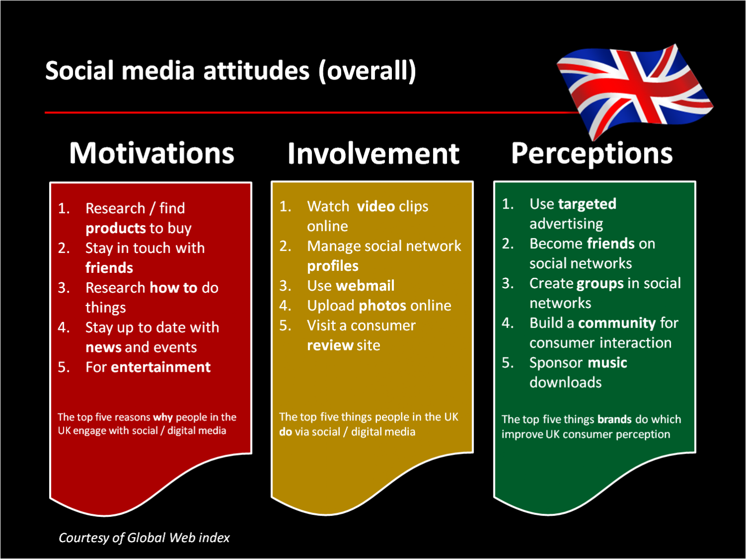 Interesting Facts About Social Media use in the UK Infographic