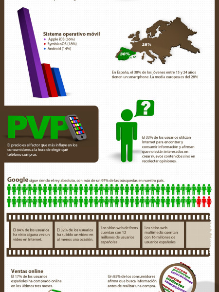 Interesting Facts about Spanish Internet Users Infographic