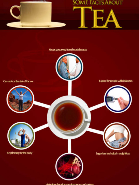 Interesting Facts About Tea Infographic