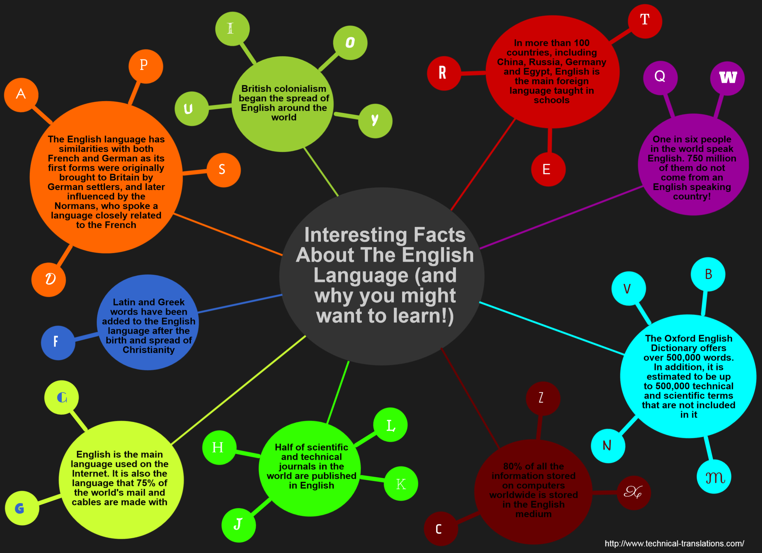 Interesting facts about the english language and why you might want interesting facts about the english language and why you might want to learn visual ccuart Gallery