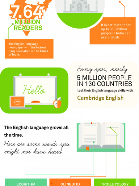 Interesting Facts About the English Language Infographic