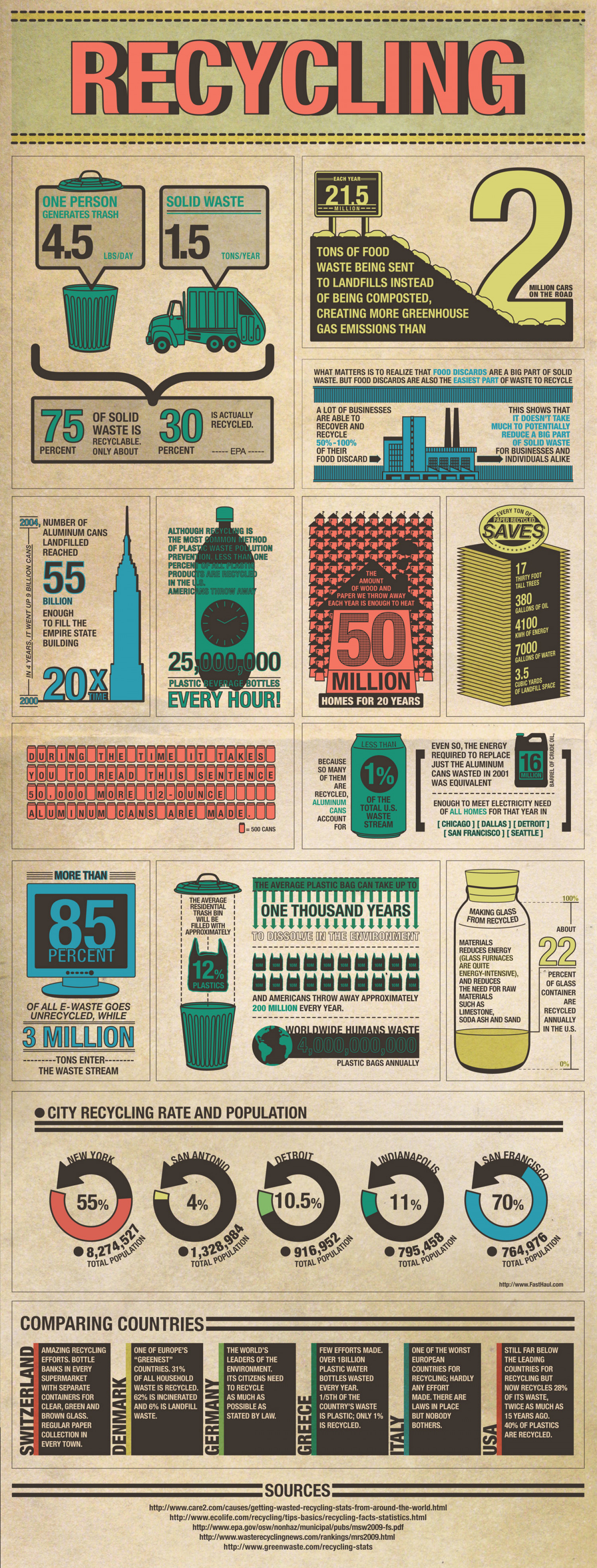 Interesting Recycling facts! Infographic
