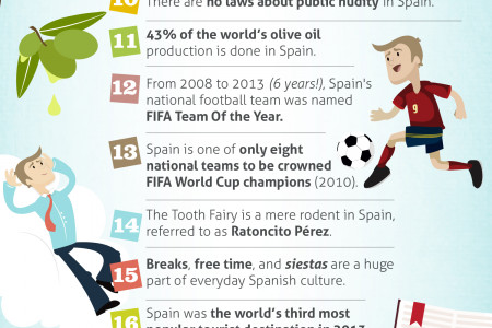 Interesting Spain Facts  Infographic