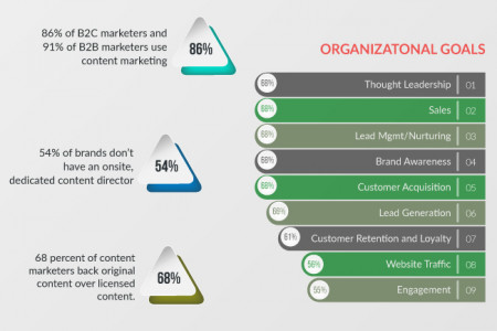 Interesting Stats about Content Marketing Infographic