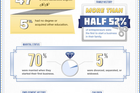 Interesting Stats About Entrepreneurs  Infographic