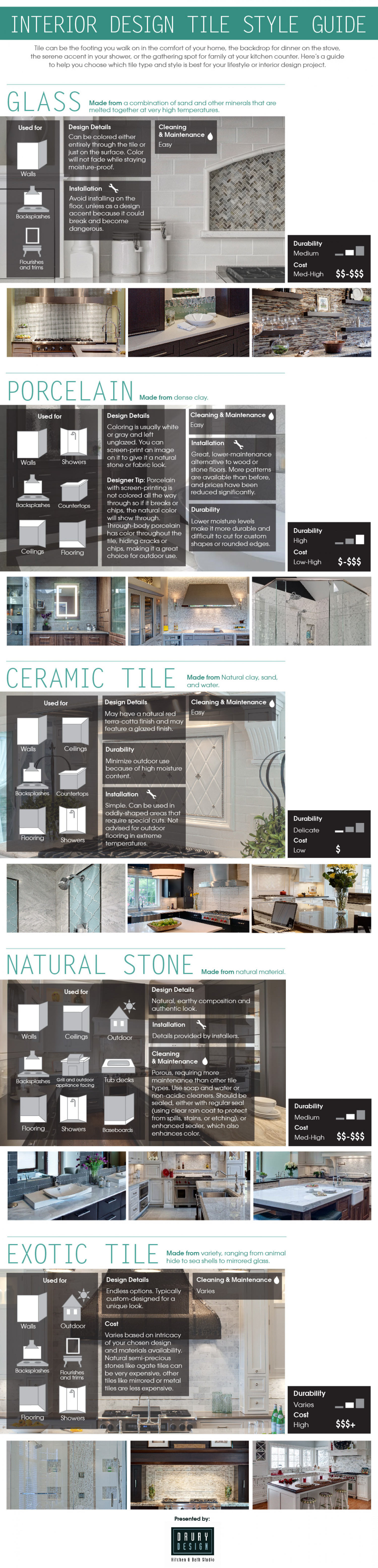 Interior Design Tile Style Guide Infographic