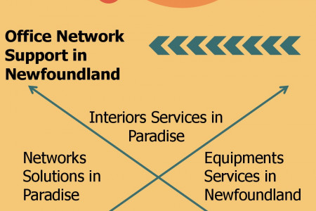 Interiors Services in Newfoundland  Infographic