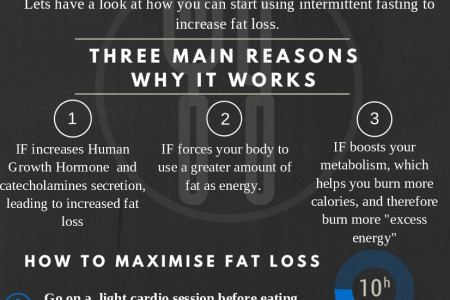 Intermittent Fasting for Fat Loss Infographic