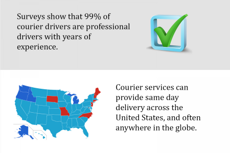 International & Local Courier Service Facts ? Infographic