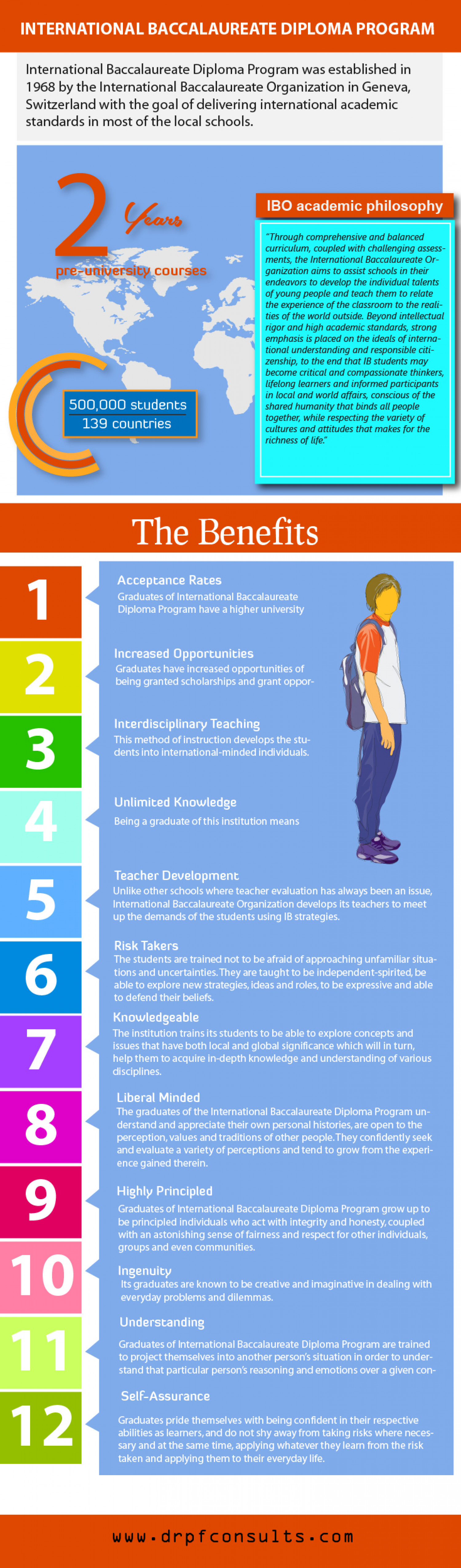 international baccalaureate diploma program ly international baccalaureate diploma program infographic