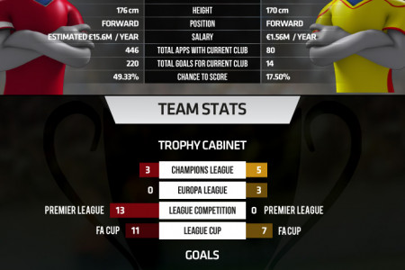 International Champions Cup  2014 - Final - Manchester United  vs  Liverpool Infographic