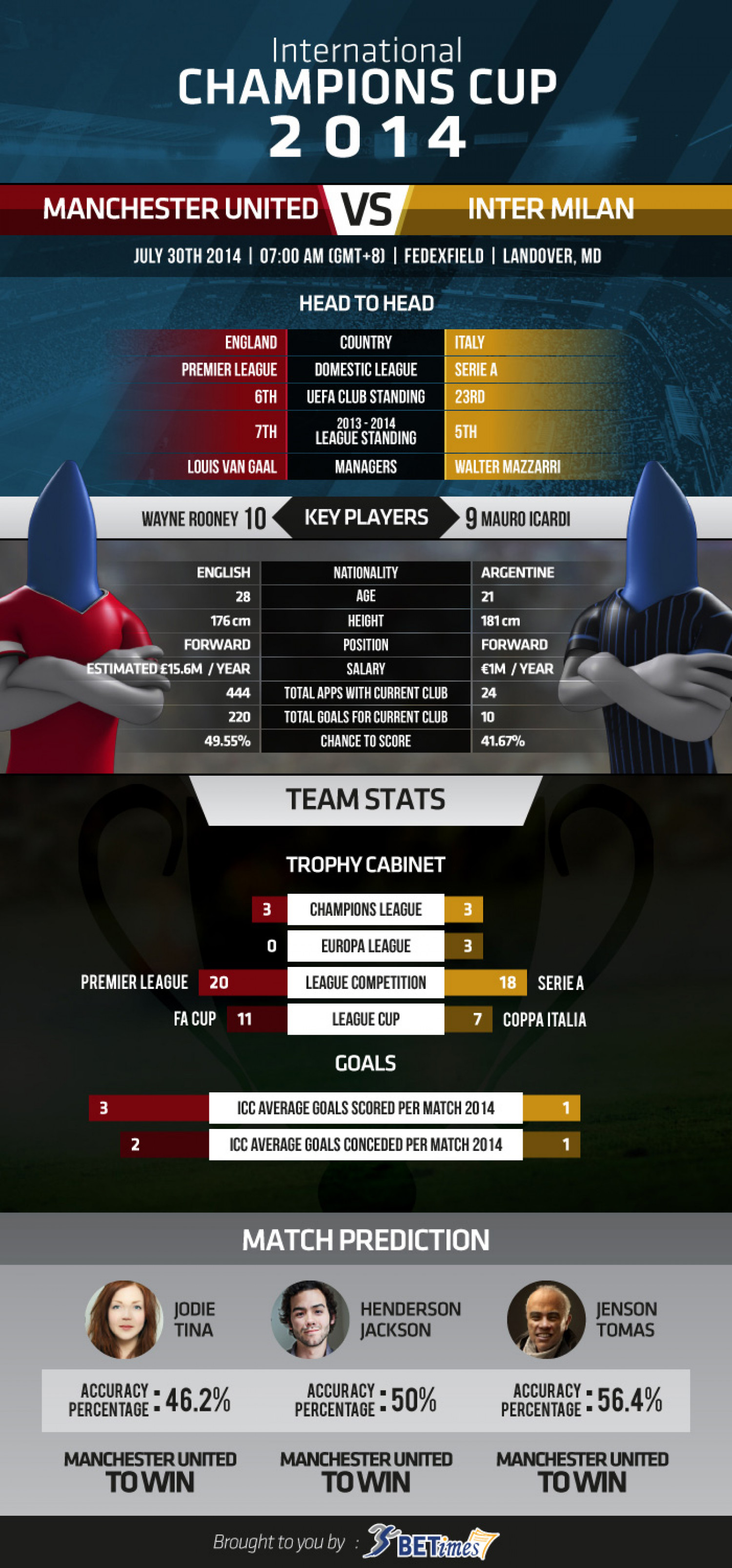 International Champions Cup  2014 - Group Stage - Manchester United  vs  Inter Milan Infographic