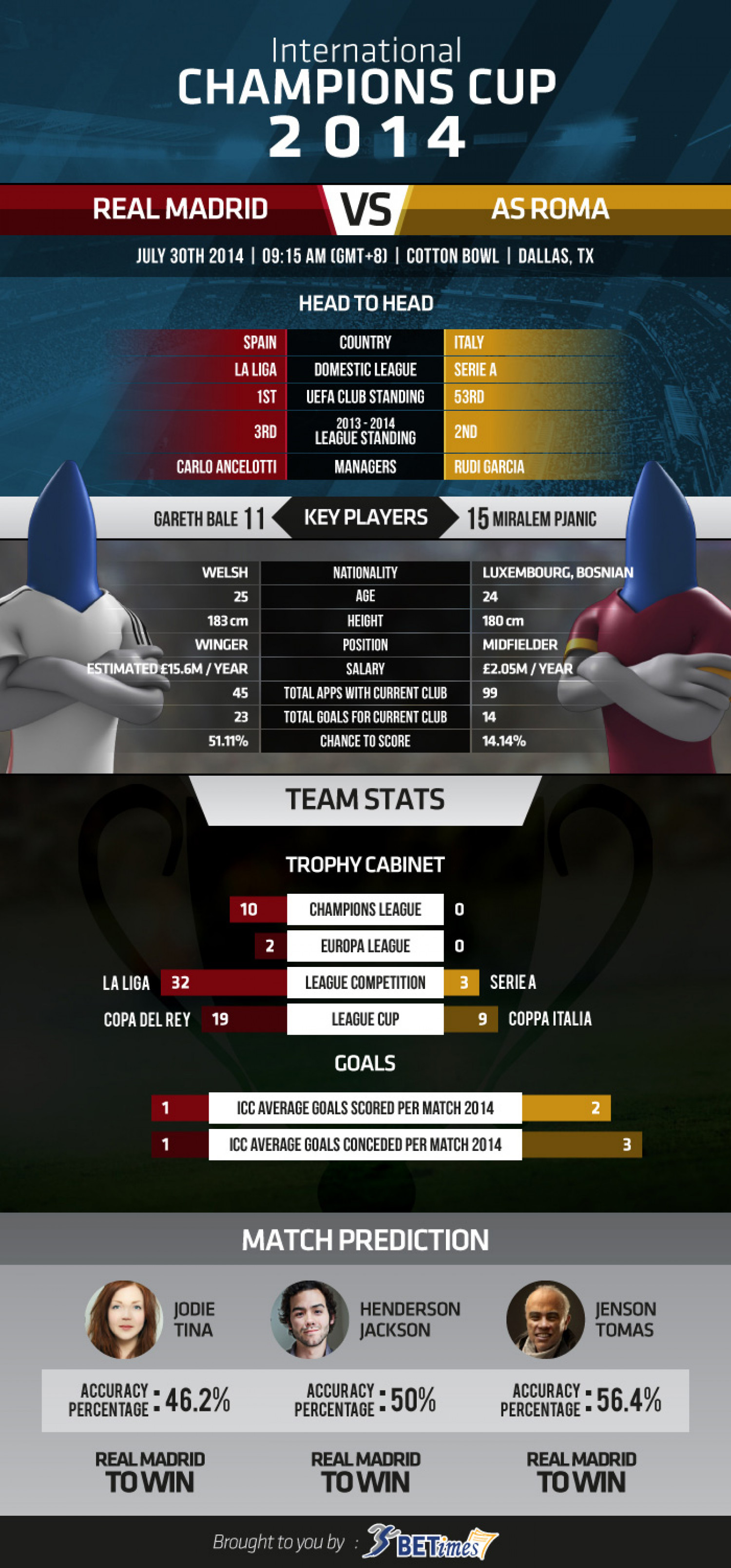 International Champions Cup  2014 - Group Stage - Real Madrid  vs  AS Roma Infographic