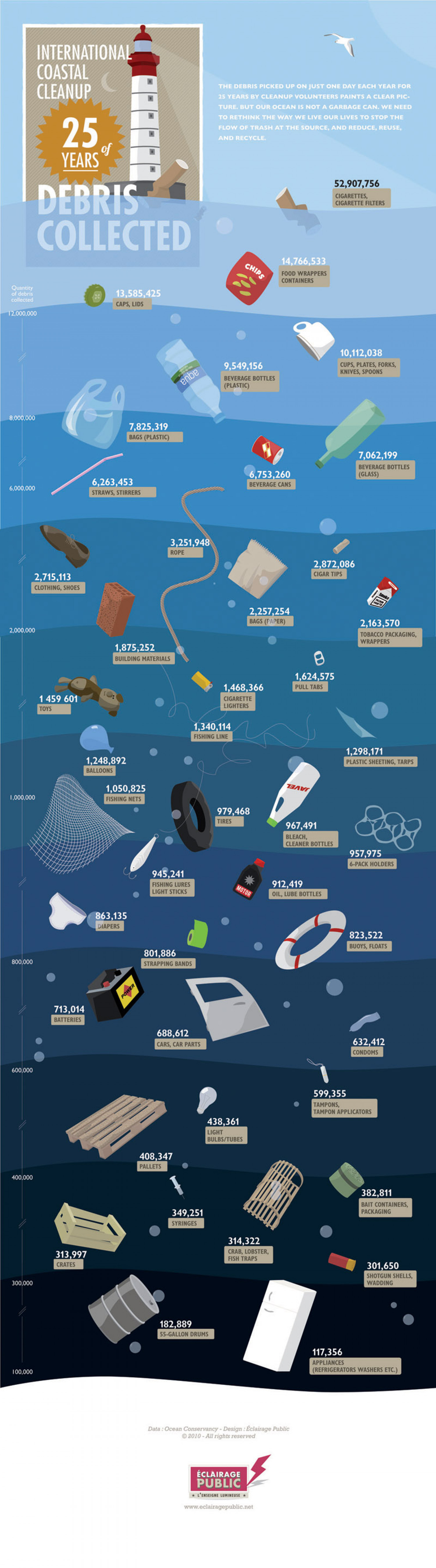 International Coastal Cleanup  Infographic
