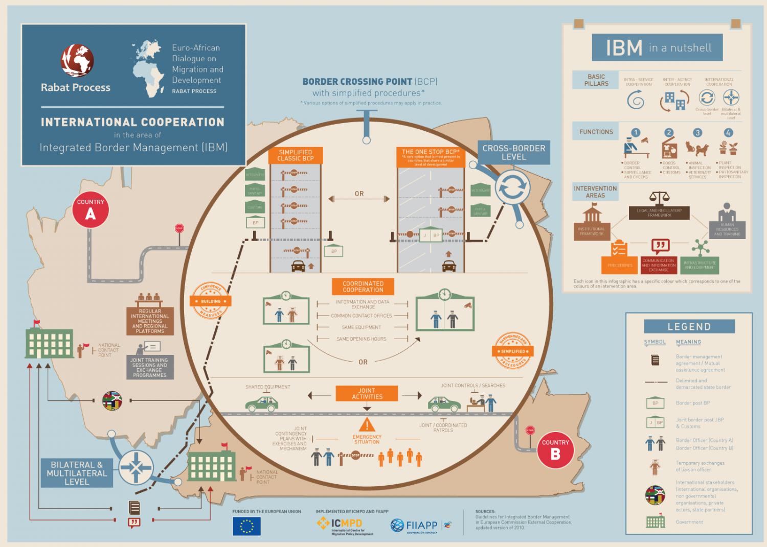 International cooperation in the area of Integrated Border Management (IBM) Infographic