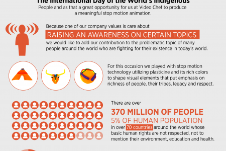 International Day of the World's Indigenous People Visualized Infographic