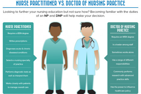 International Nurses Association - Nurse Practitioner VS Doctor on Nursing Practice Infographic