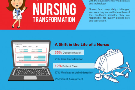 International Nurses Association - Nursing Transformation Infographic