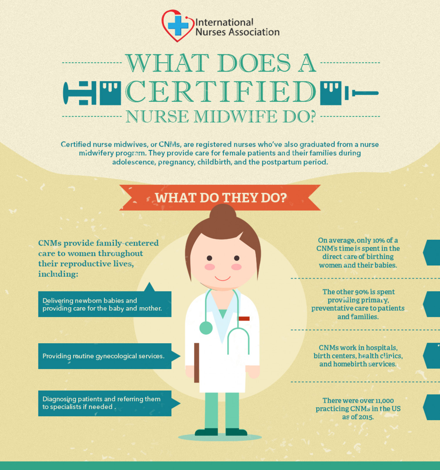 comparing and contrasting between certified nurse midwife This is in contrast with the is provided by certified nurse-midwives of isolating the role of selection bias in comparing cesarean rates between.