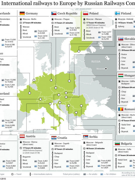 International railways to Europe by Russian Railways Company Infographic