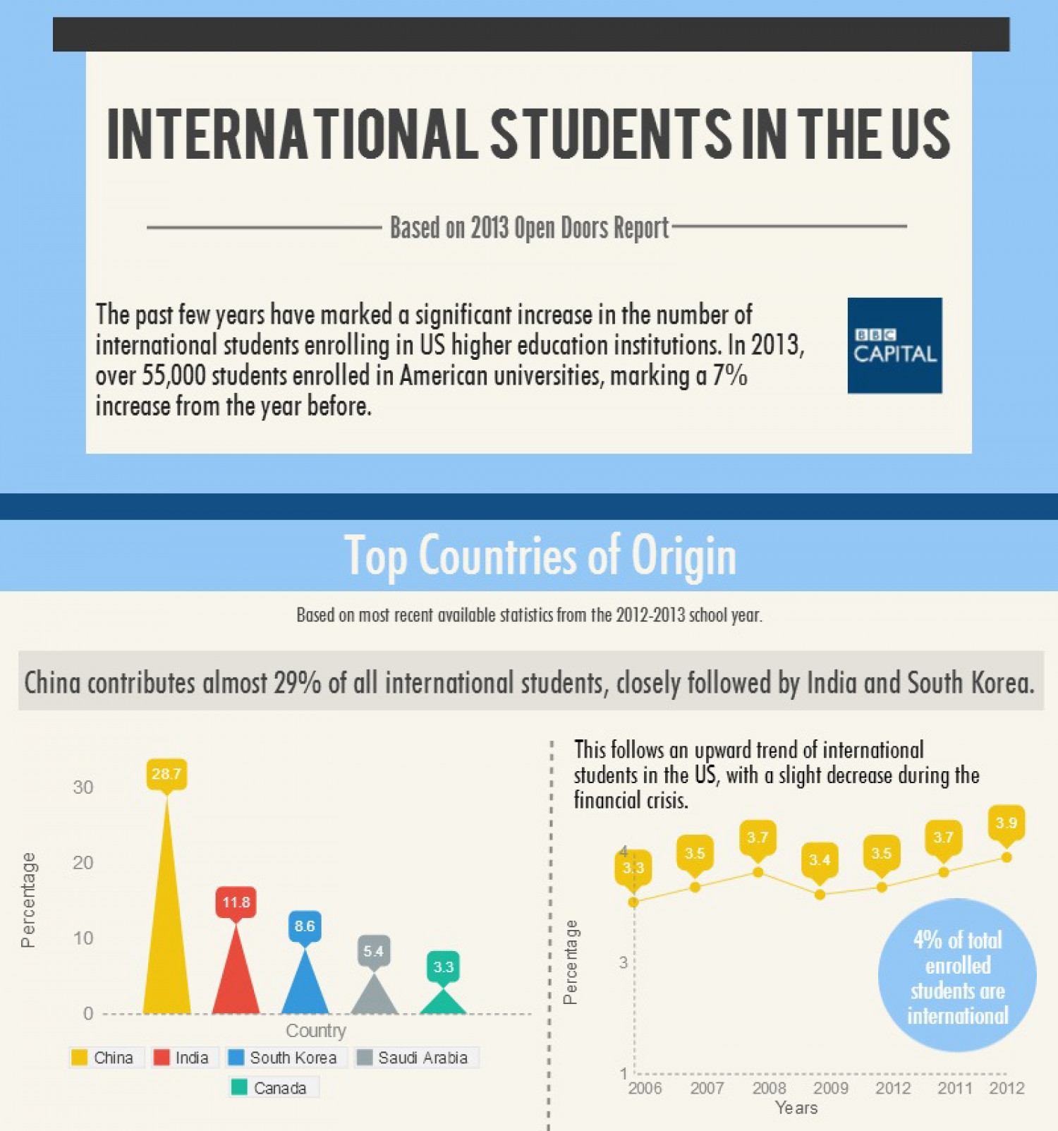 International Students in US Infographic