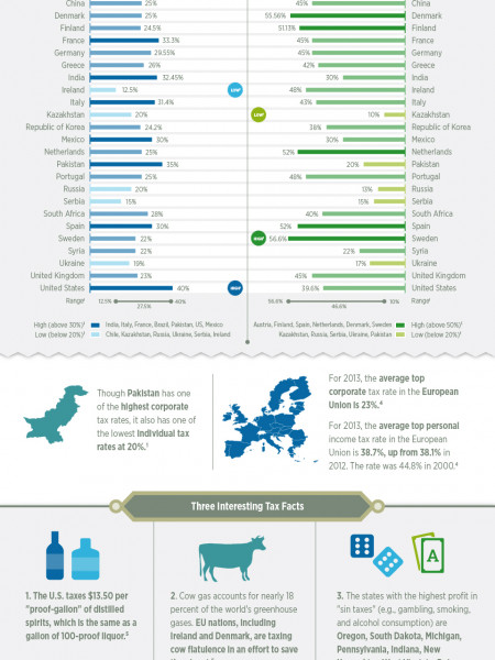 Corporate and Personal Tax Rates Around the World Infographic