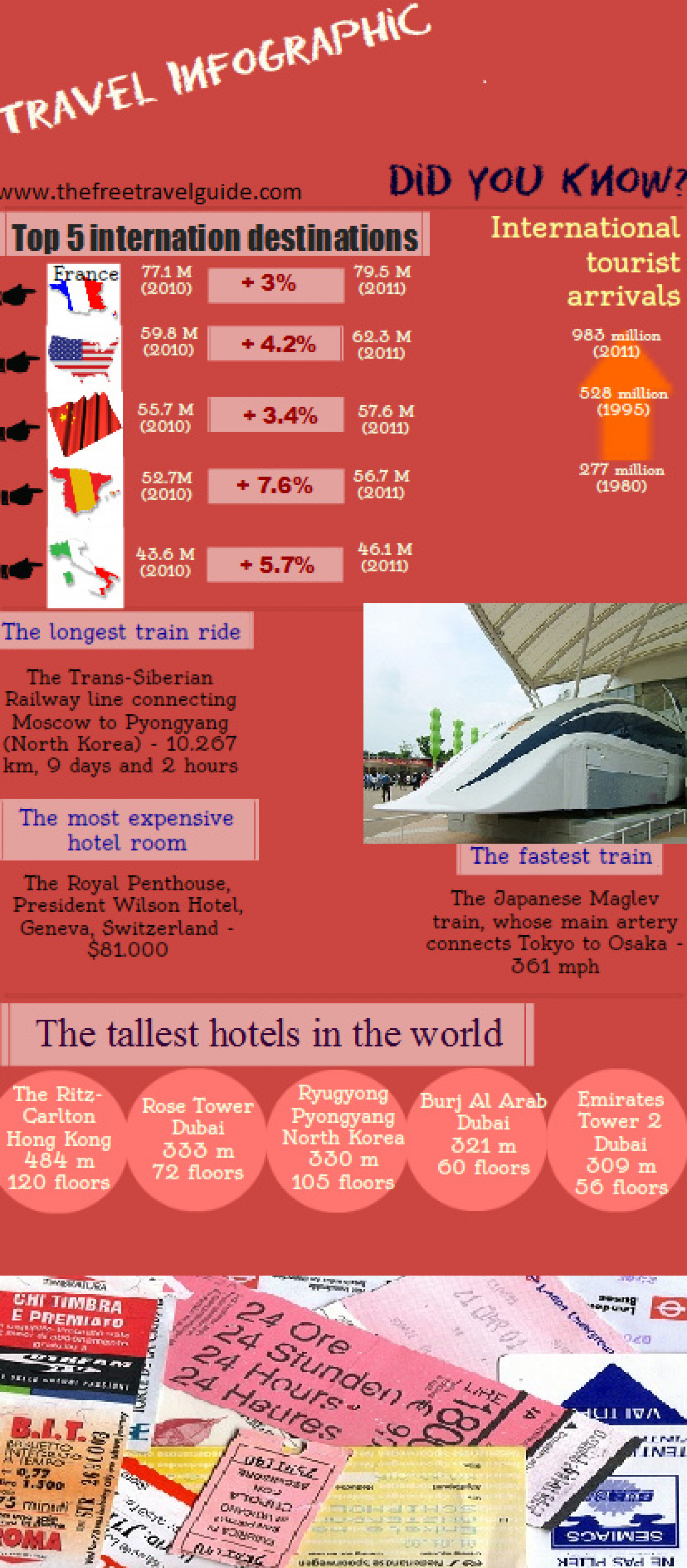 International Travel Infographic