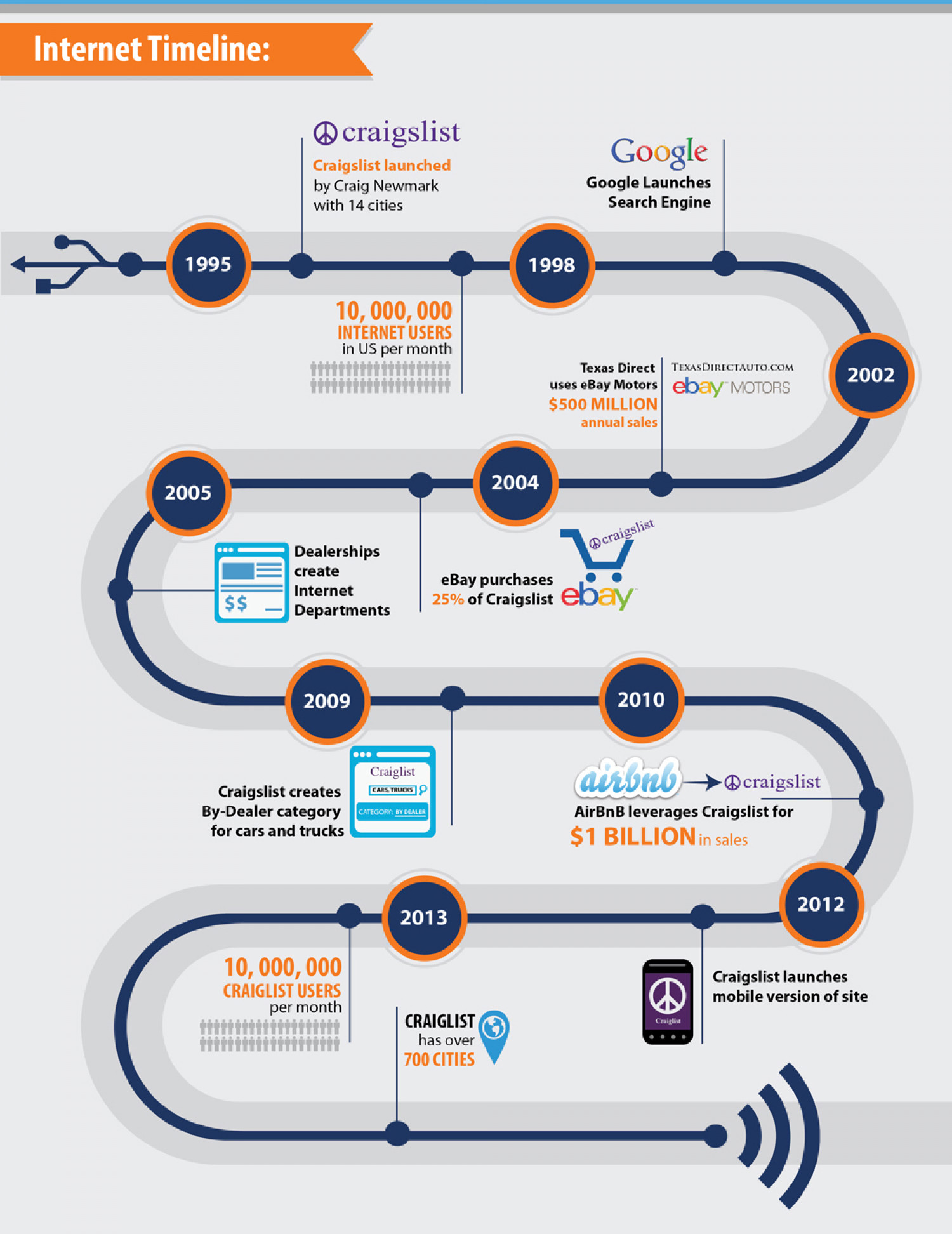 Internet and Craiglist history Infographic