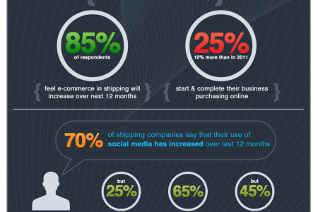 Internet and Social Media Use in Shipping Infographic