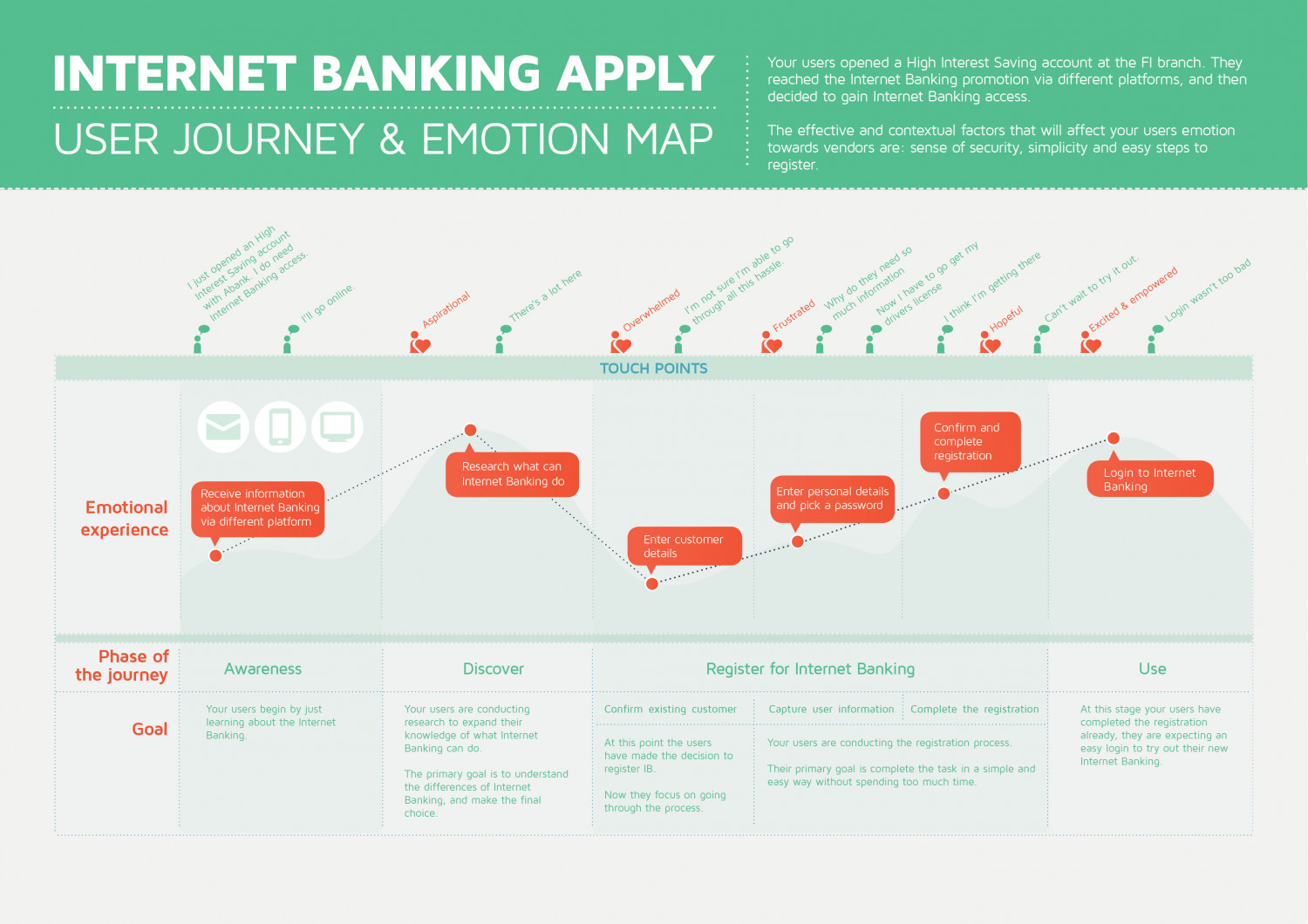 Internet Banking User Journey Mapping Infographic