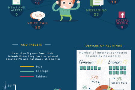 Internet Consumption Around the World Infographic