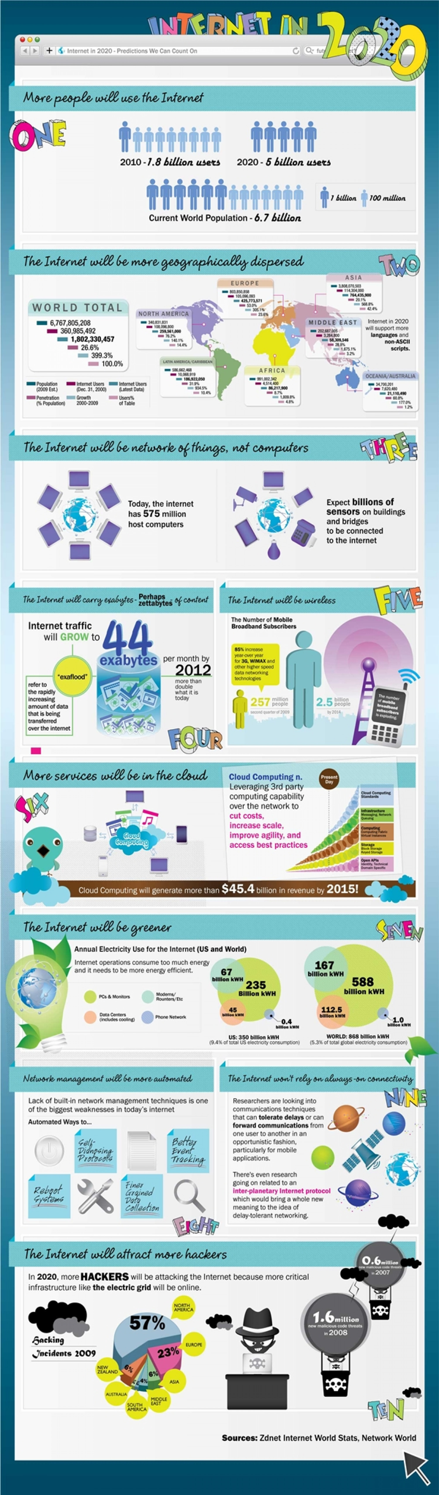 Internet in the Year 2020  Infographic