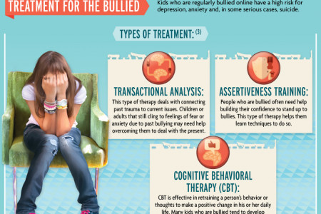 Internet Intimidators: Treating Both Sides of Cyberbullying Infographic