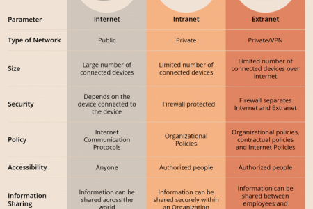 Internet, Intranet and Extranet – What's The Difference? Infographic