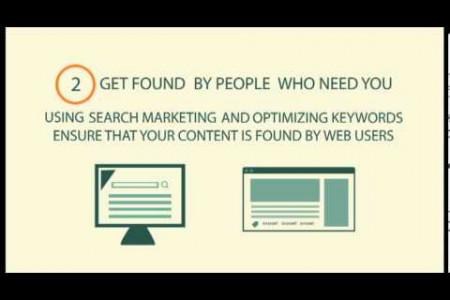 Internet Marketing Explainer Infographic