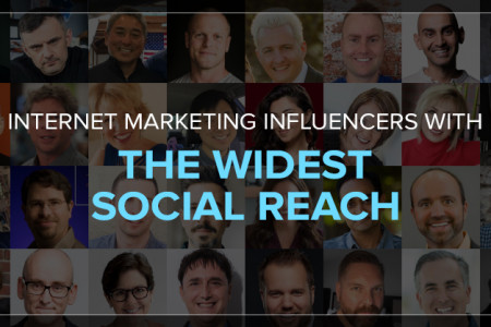 Internet Marketing Influencers with widest social reach Infographic