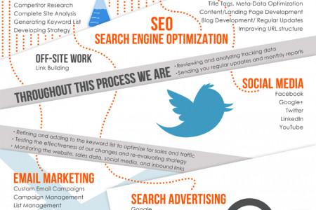 Internet Marketing Infographic