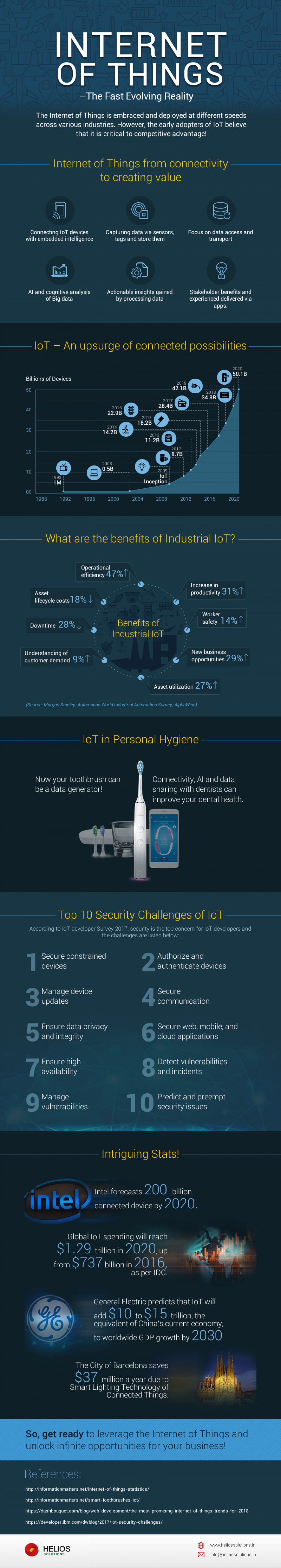 Internet of Things – the Fast Evolving Reality Infographic