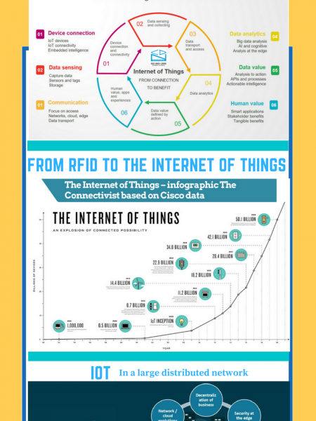 Internet of Things helps to provide solutions in enterprises, retail and consumers business  Infographic