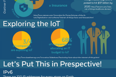 Internet of Things: Now & Later Infographic