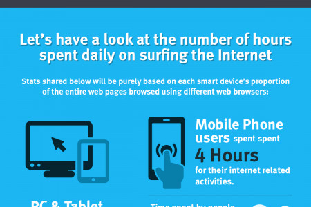 Internet, Social Media, Mobile Usage Stats for 2016 To Show Where We Are Heading Infographic