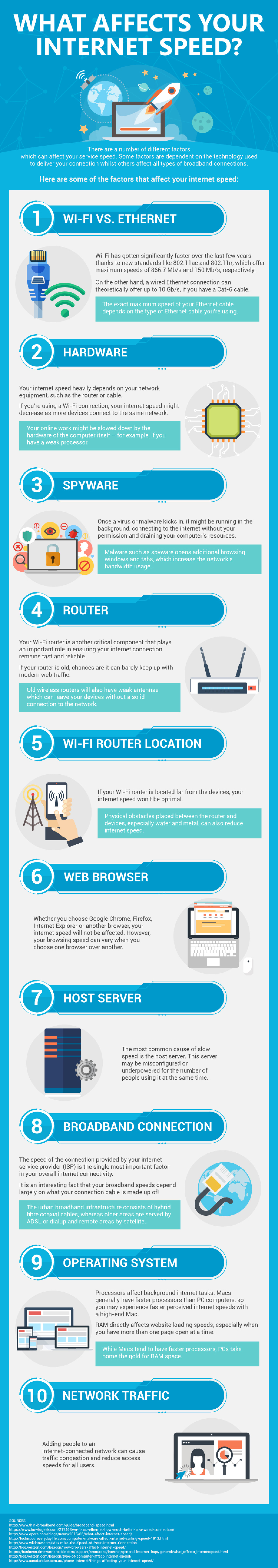 Internet Speed Factors Infographic Infographic
