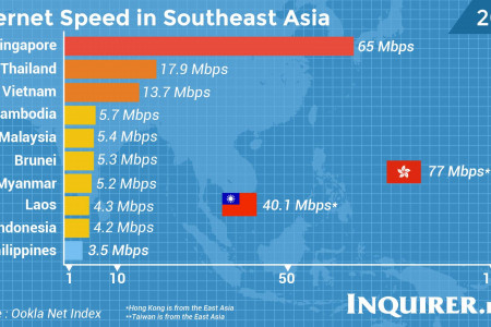 Internet Speed in Southeast Asia Infographic