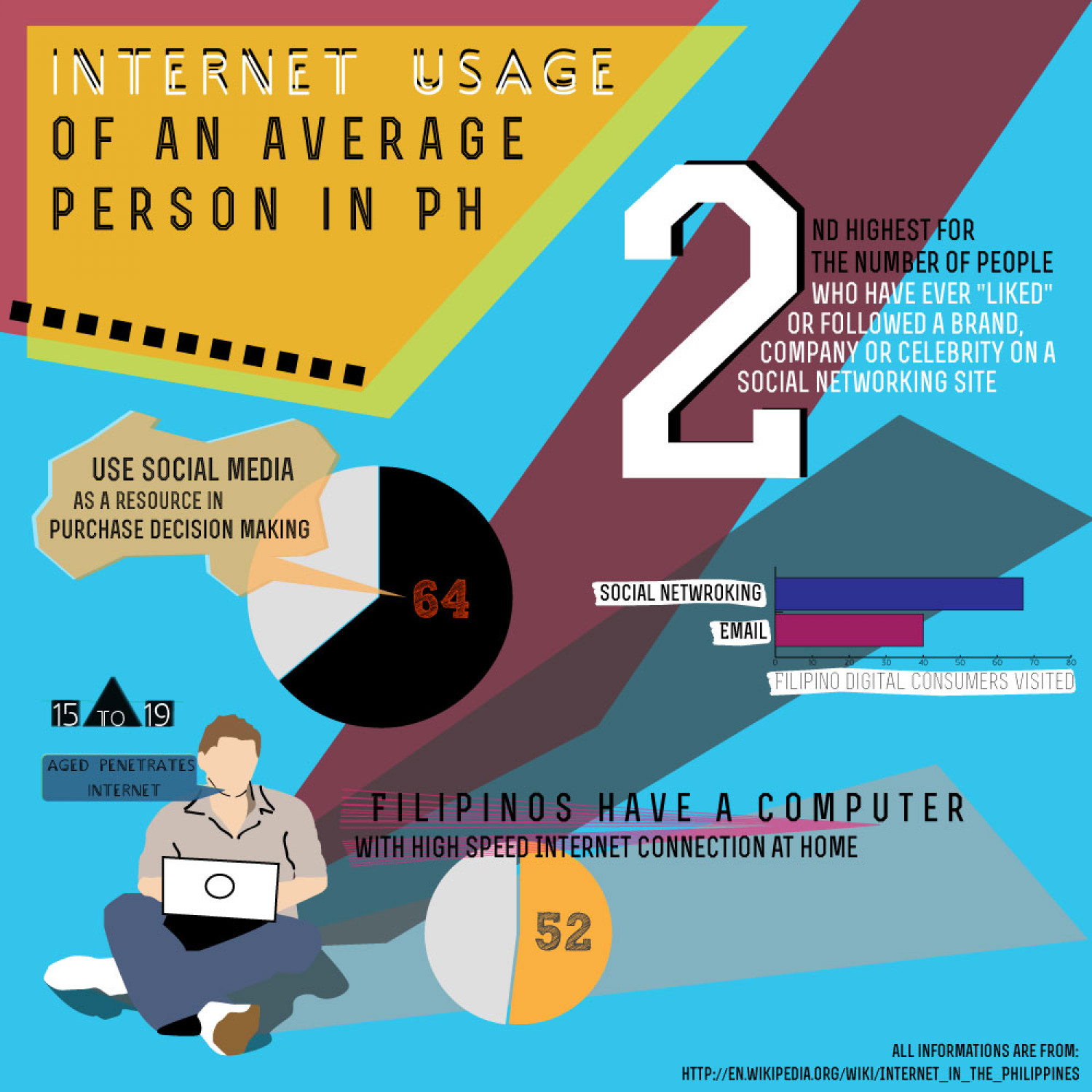 Internet usage in the Philippines Infographic