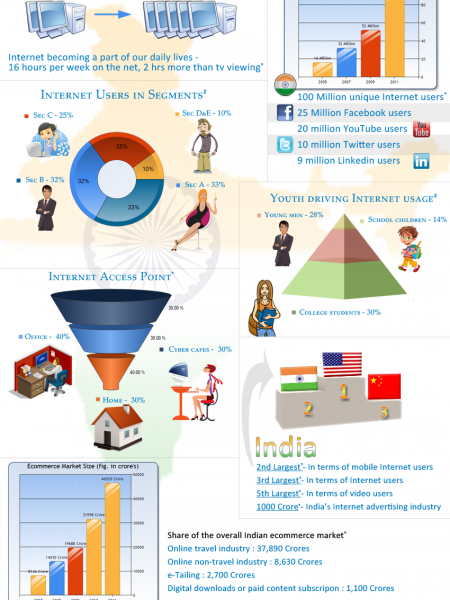 Internet Usage Statistics of India Infographic
