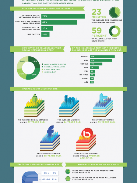 Inter(net)action, How Different Age Groups Interact Online Infographic