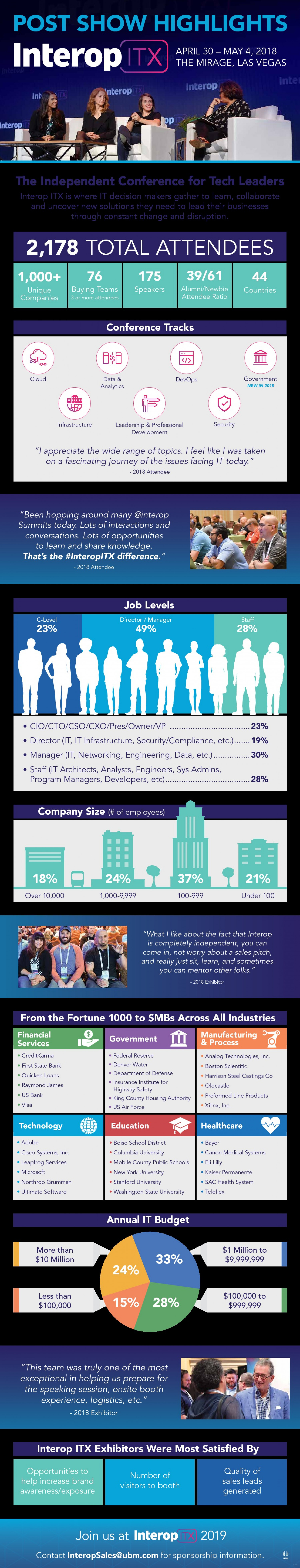 Interop ITX 2018 Audience Highlights Infographic