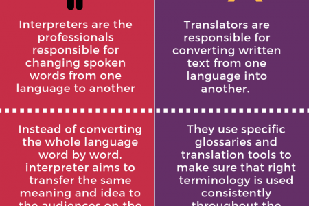Interpretation V/S Translation: Opposite Sides of the Same Coin Infographic