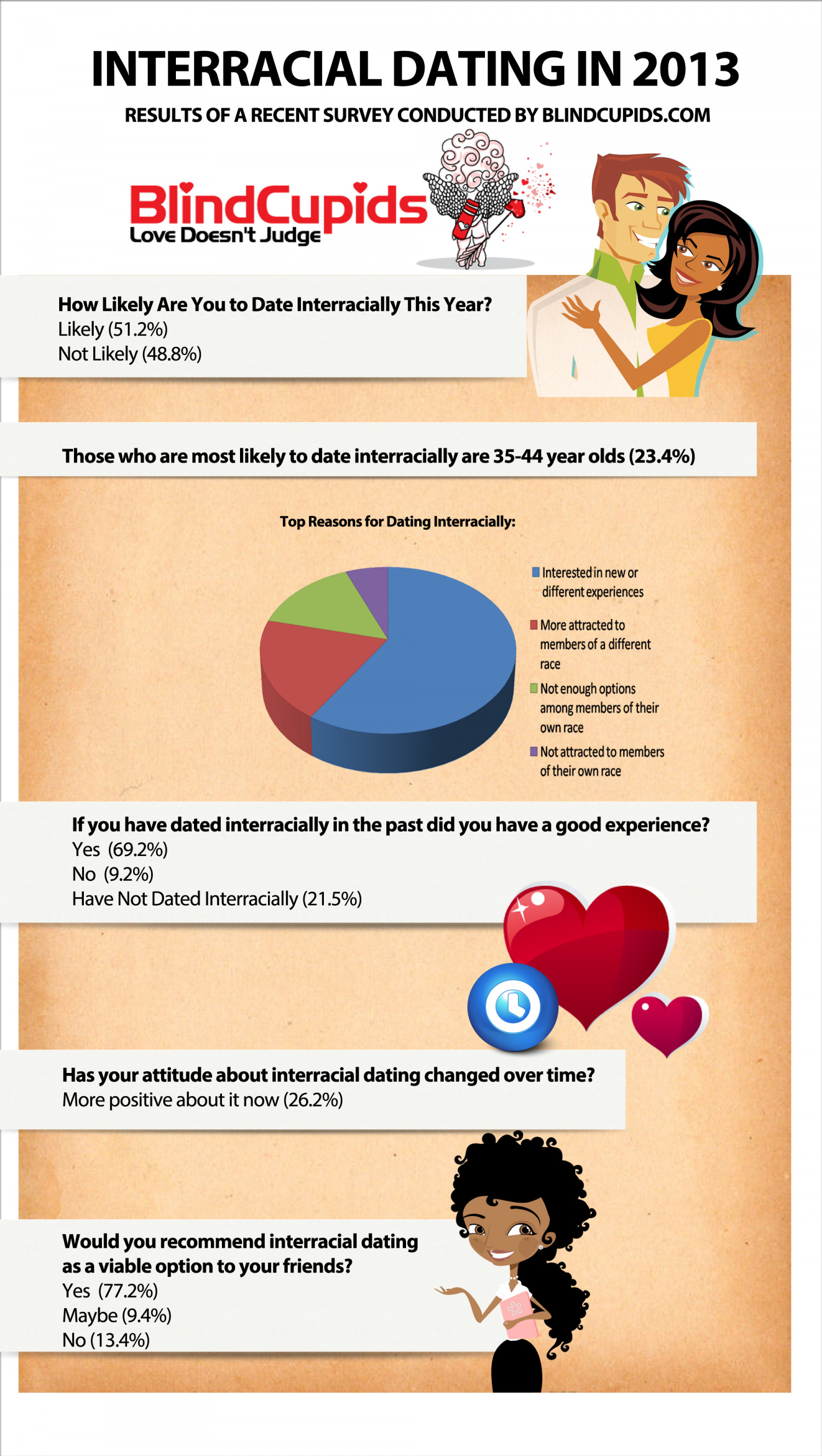 Interracial Dating in 2013 Infographic